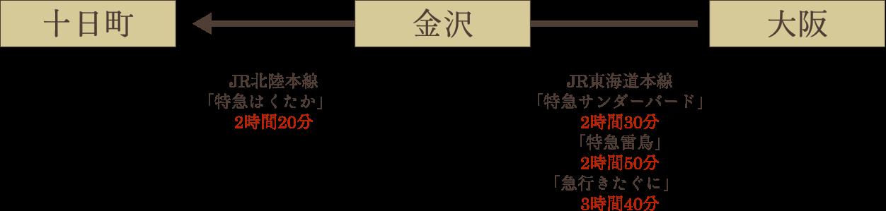 鉄道でお越しの場合説明図(大阪)