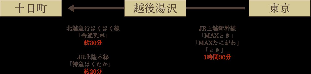 鉄道でお越しの場合説明図(東京)